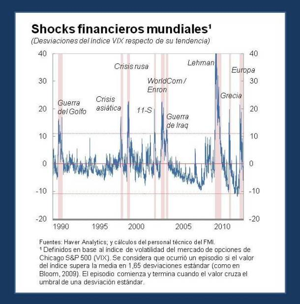 Financial-Shocks-Slide1