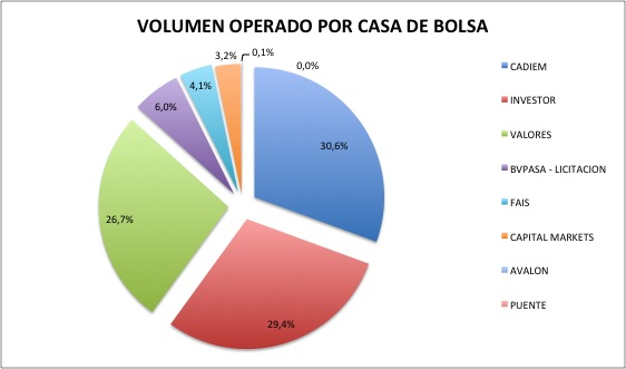 VOLUMEN OPERADO POR CBSA EN PORCENTAJE 2014