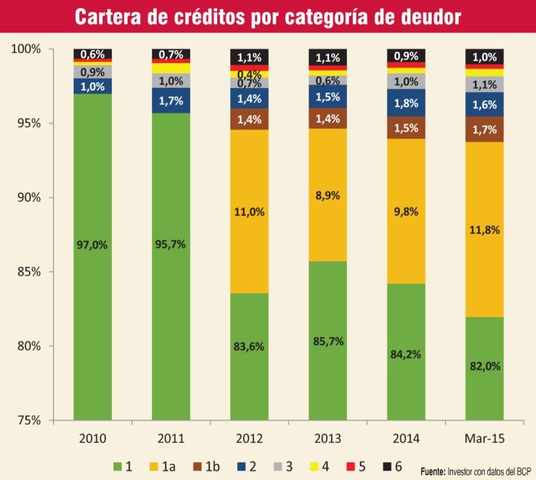 cartera-de-creditos-por-categoria-de-deudor-223257
