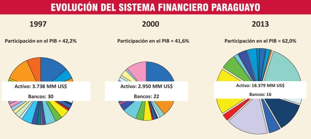 evolucion-del-sistema-financiero-paraguayo-221241