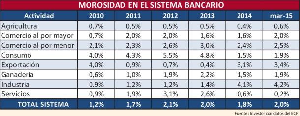 morosidad-en-el-sistema-bancario-223257