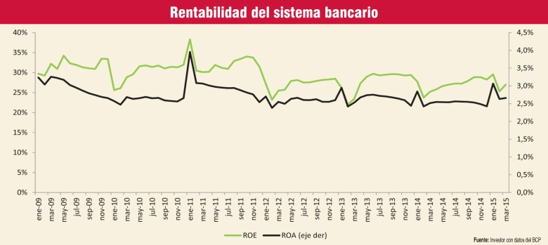 rentabilidad-del-sistema-bancario-223257