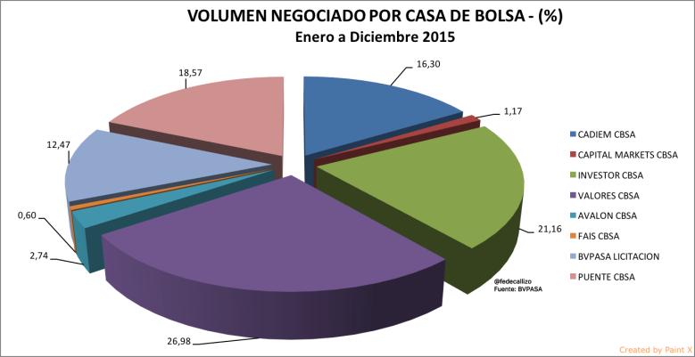 VOLUMEN NEGOCIADO ENE - DIC 2015