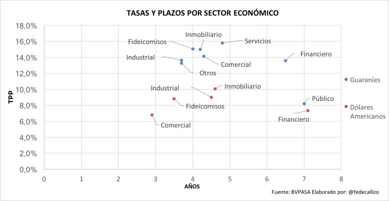 tasas-y-plazos-por-sector-eco-ene-17