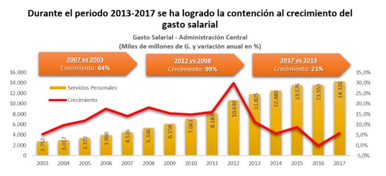 Grafico3_-_Blog2_Ministra