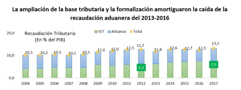 Grafico4_-_Blog2_Ministra